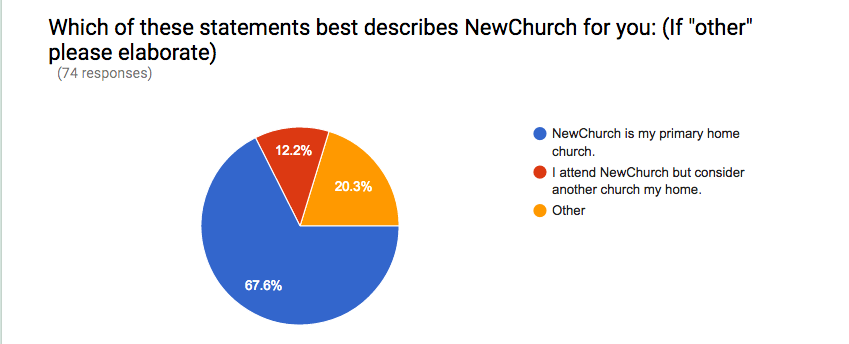 "The write in comments for ""other"" mostly included people who haven't decided on a church home."