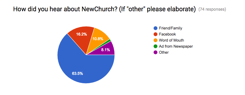 "This is important to notice—the main way people are introduced to NewChurch is when we tell our friends and family about it. The 8.1 ""Other"" category is mostly the people who started the church with me from day one which were friends and family. :)"