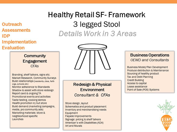 Slide7_health-retail-san-francisco.jpg
