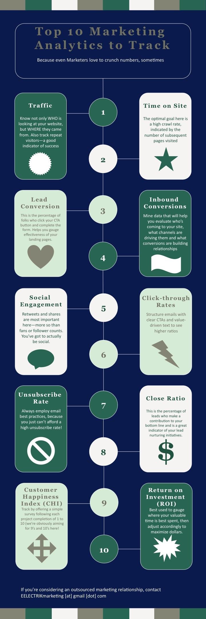 Top 10 Must-Track Marketing Analytics