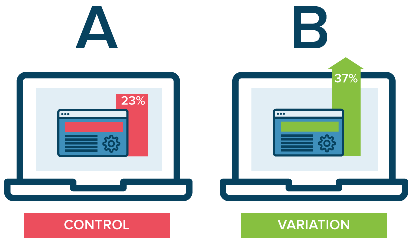 Running an A/B test that directly compares a variation against a current experience lets you ask focused questions about changes to your website or app, and then collect data about the impact of that change.  Image via Optimizely.com