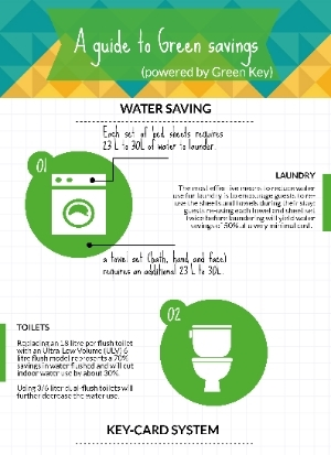 A guide to green savings