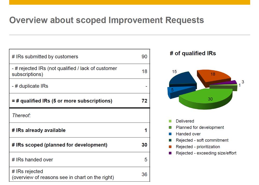 Van de 90 ingediende verbetervoorstellen zijn er 72 gekwalificeerd. Van de gekwalificeerde verbetervoorstellen zijn er na beoordeling door SAP uiteindelijk 31 geselecteerd die op korte termijn gerealiseerd worden. Deze 31 verbetervoorstellen worden in dit document besproken.