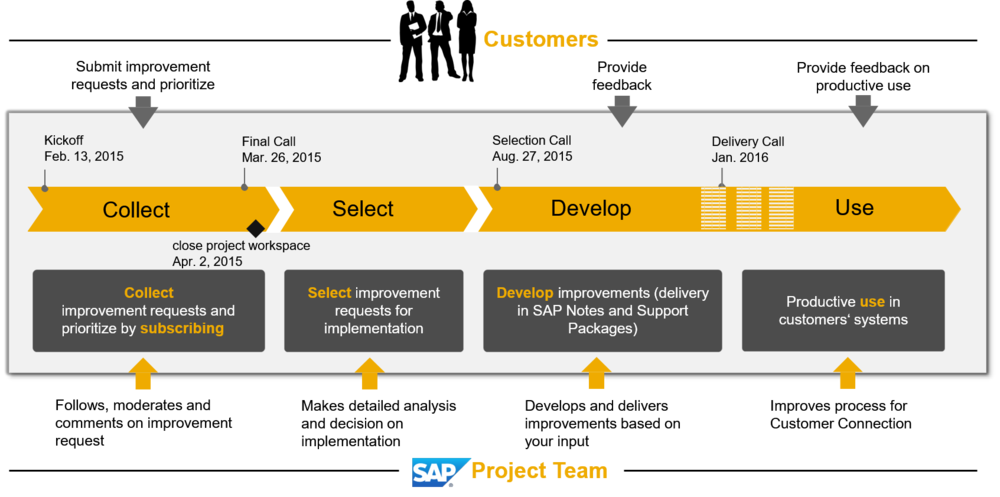 SAP NW customer connection project timeline.png