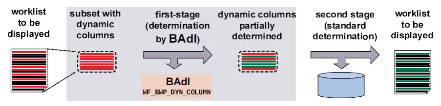 Bepalen dynamische kolommen via BAdI