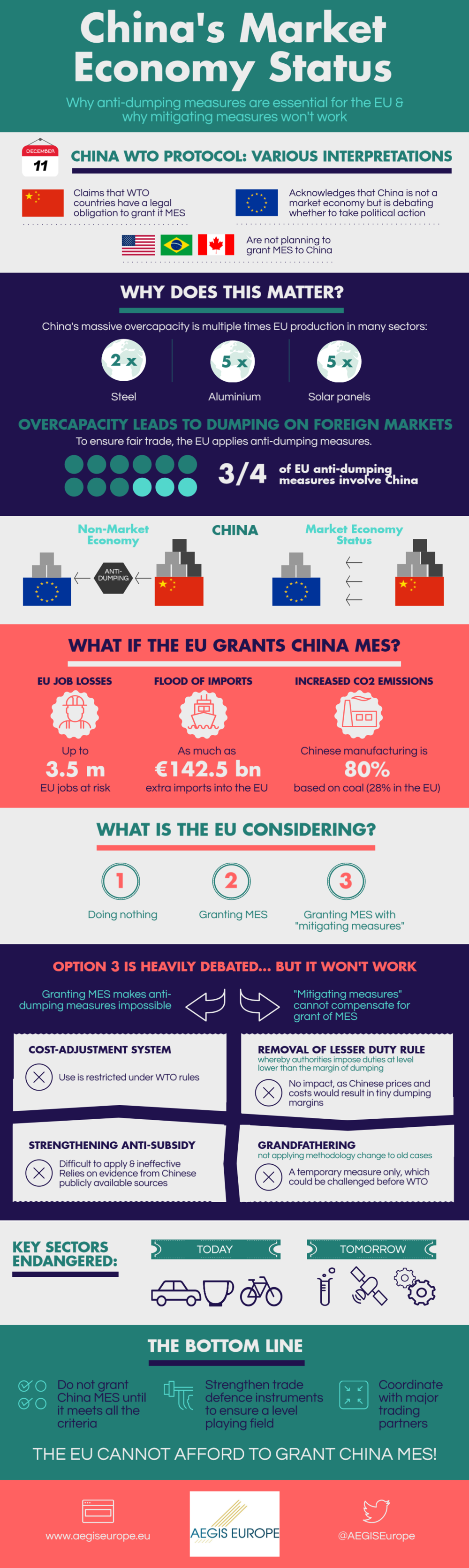 WHY ANTI-DUMPING MEASURES ARE ESSENTIAL FOR THE EU & WHY MITIGATING MEASURES WON'T WOK