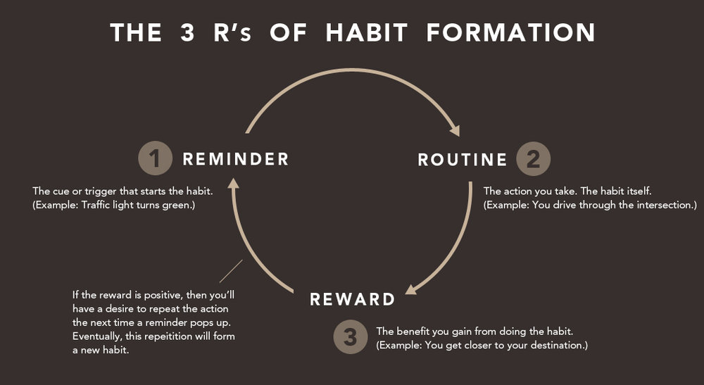 "All habits form by the same 3–step process. Here's an example: the traffic light turns green, you drive through the intersection, you make it closer to your destination. Reminder, routine, reward. (Graphic based on Charles Duhigg's ""Habit Loop"" in  The Power of Habit . Created by James Clear.)"