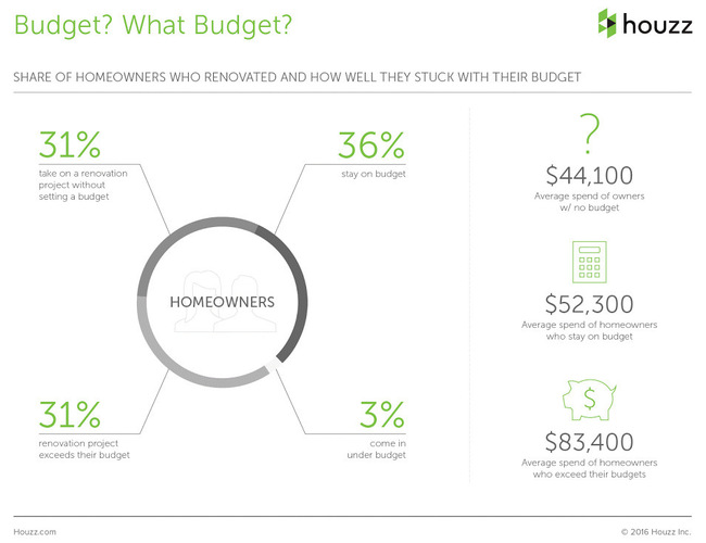 The Houzz 2016 Survey Renovation Budget