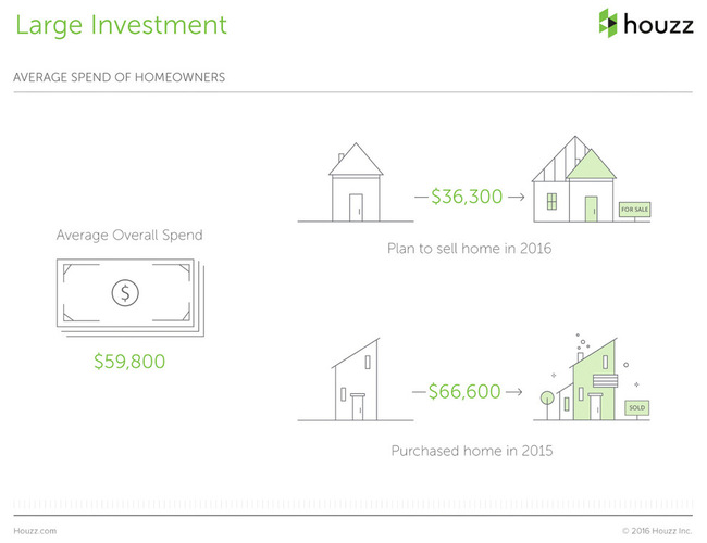 The Houzz 2016 Survey Renovation Average Cost