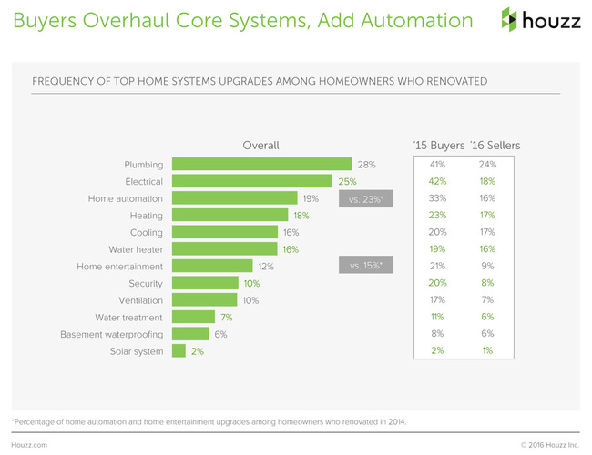 The Houzz 2016 Survey Renovation Home Automation