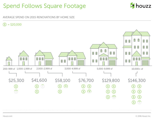 The Houzz 2016 Survey Renovation Home Square Footage