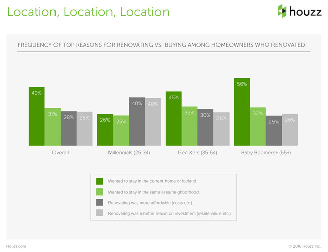 The Houzz 2016 Survey Renovation Location