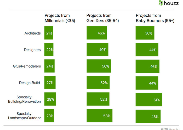 More projects from Gen Xers and baby boomers.