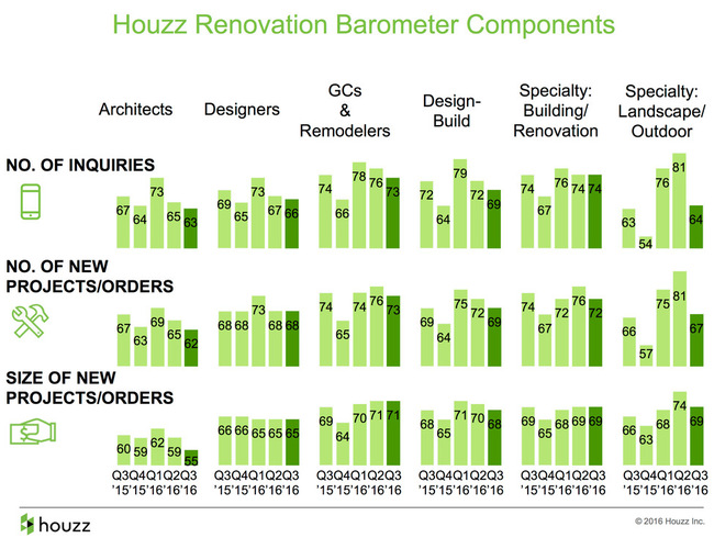 Original chart   on Houzz