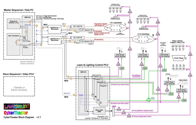 Systems David Clark Portfolio Theater Lighting Diagram Cybertheater Block V1 1 Sheet
