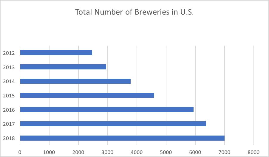 DATA SOURCE: Brewer's Association