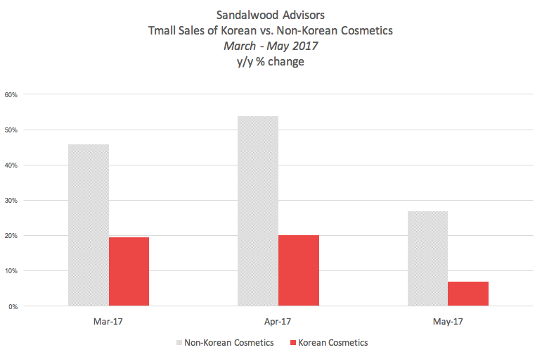 Korean cosmetic purchases via Tmall fall off a cliff from April to May 2017