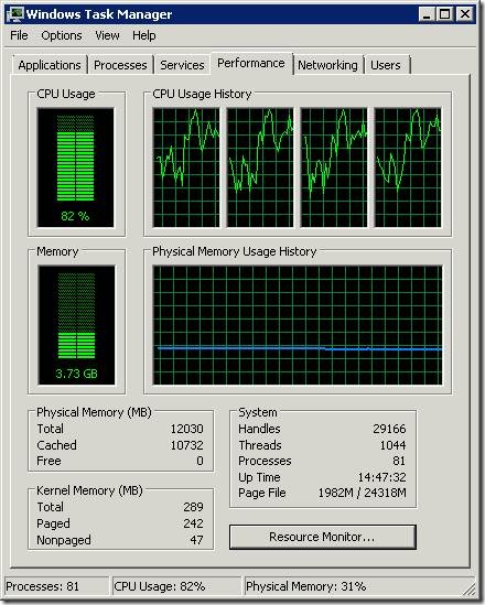 Image 1: Windows Server 2008 Task Manager showing zero free RAM