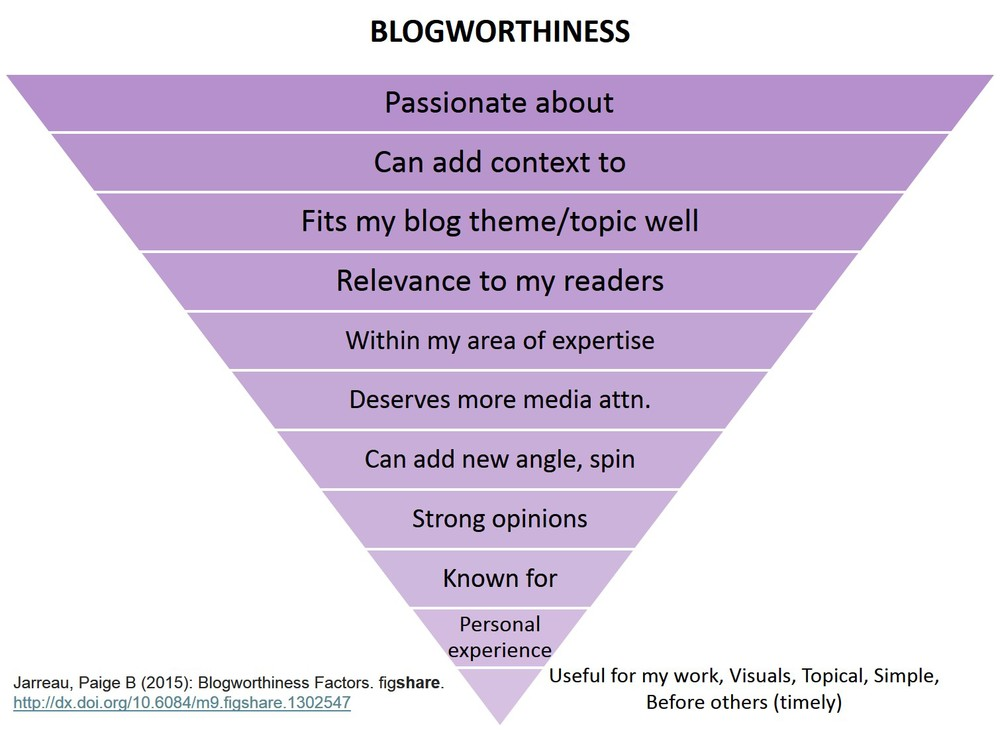 Image: Blogworthiness Factors