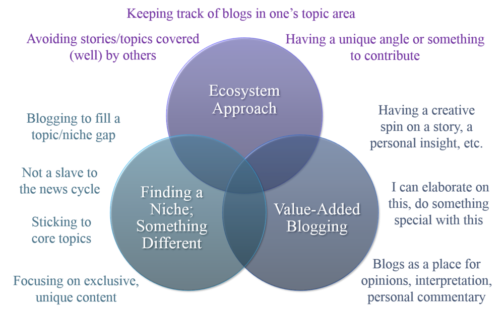 Image: Ecosystem Blogging themes.