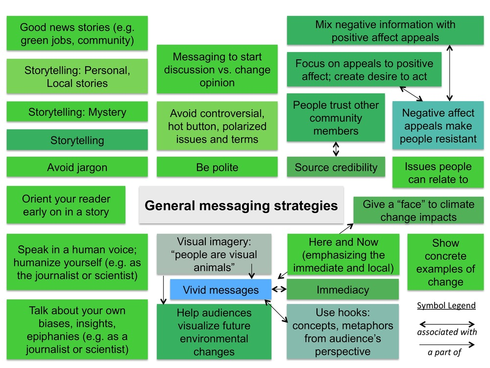 Figure 4: General Messaging Strategies. Codes were auto-colored in AtlasTi to reflect relative groundedness (number of times a code is linked to a quotation) and density (number of times a code is linked to another code).