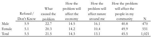 """Table 1. Note: Respondents were prompted to select one of these responses in answering the question, """"When a long-term environmental problem occurs, such as climatechange, coastal land loss, flooding and so on, what do you want to know the most?"""""""