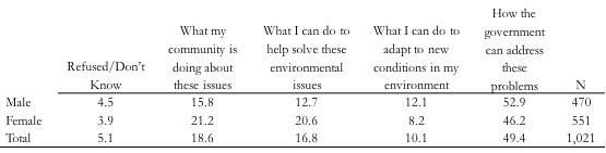 """Table 2. Note: Respondents were prompted to select one of these responses in answering the question, """"In terms of solving environmental problems such as climate change, coastal land loss, and flooding, which of the following would you like to know most about?"""""""