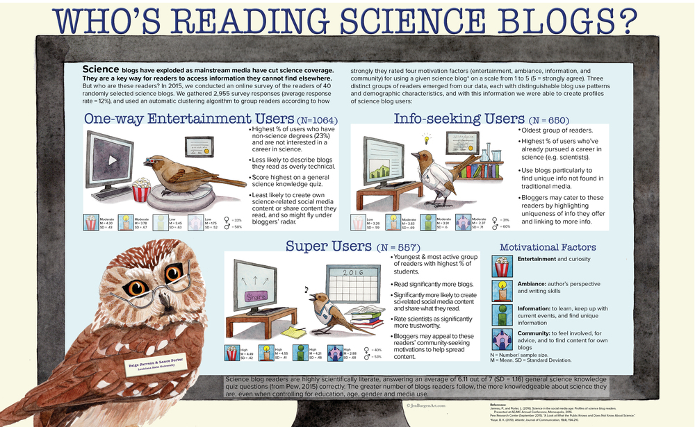 Graphic based upon study identifying profiles of science blog readers, by Paige Jarreau and Lance Porter.
