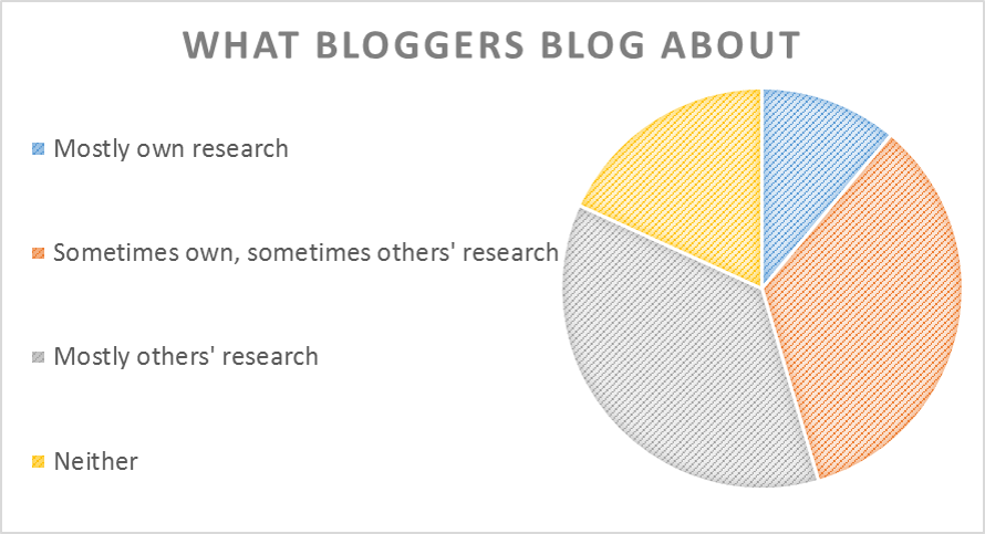 """Visualized data from """"Science blogging: An exploratory study of motives, styles, and audience."""""""