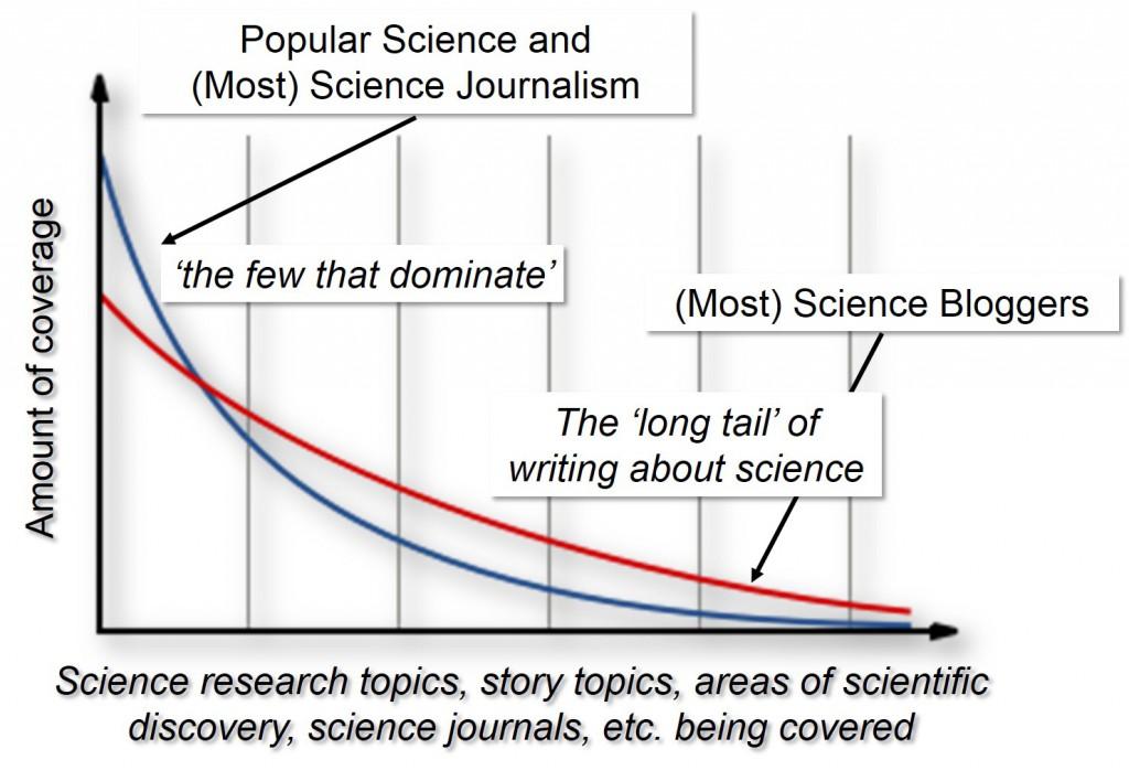The Long Tail of content - adapted from a Wiki graphic.
