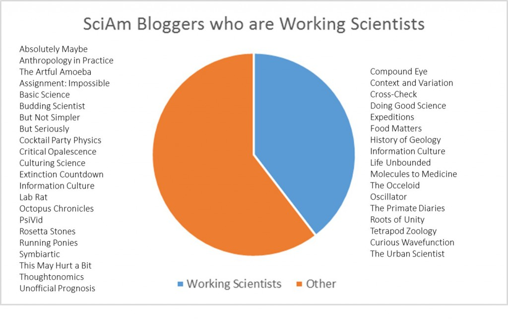 Scientific American bloggers who are working scientists, according to what I could determine from their bio descriptions and LinkedIn.
