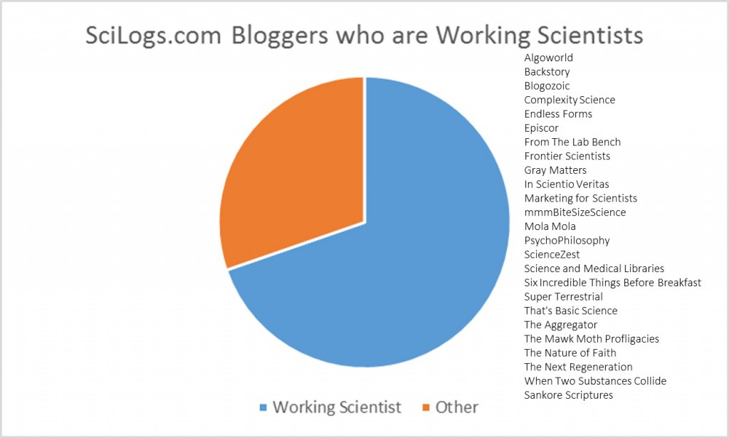 SciLogs.com bloggers who are currently working scientists