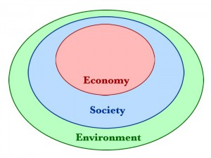 "Nested Sustainability. Created in Photoshop, based on ""Sustainable development"" diagram at Cornell Sustainability Campus. by Iacchus, Sunray, Wiki."