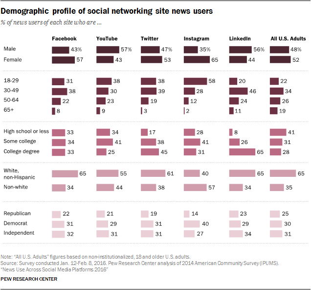 Demographic profile of social networking site news users , Pew 2016.