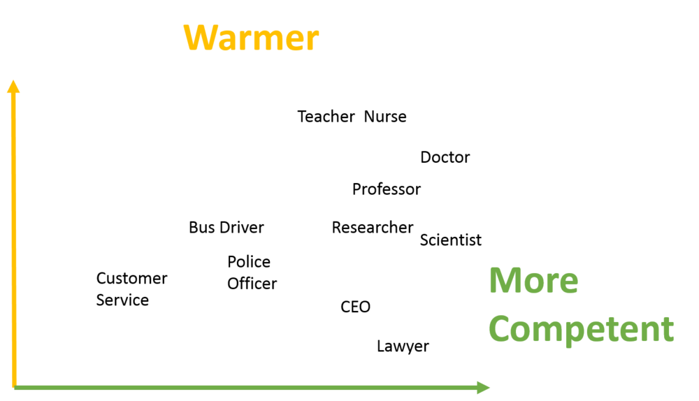 Re-draw of Fiske and Dupree's competence vs. warmth findings (2007) for various occupations among U.S. adults.