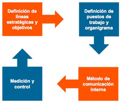 Gráfico 2: Proceso para la definición del plan de comunicación interna
