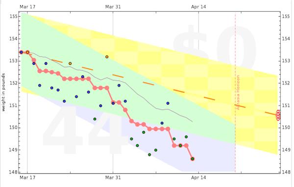Un gráfico de Beeminder