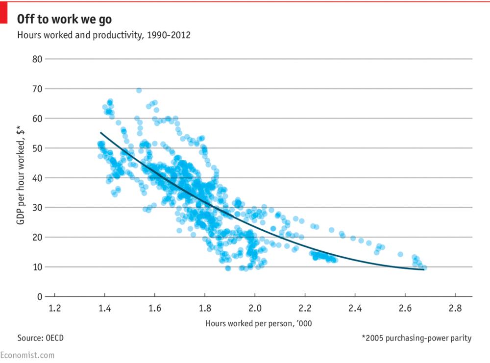 La relación entre la media de horas trabajadas por persona y el GDP por hora trabajado