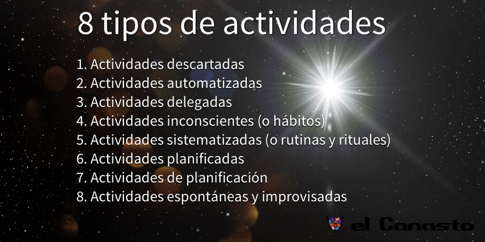1. Actividades descartadas, 2. Actividades automatizadas, 3. Actividades delegadas, 4. Actividades inconscientes (o hábitos), 5. Actividades sistematizadas (o rutinas y rituales), 6. Actividades planificadas, 7. Actividades de planificación, 8. Actividades espontáneas y improvisadas