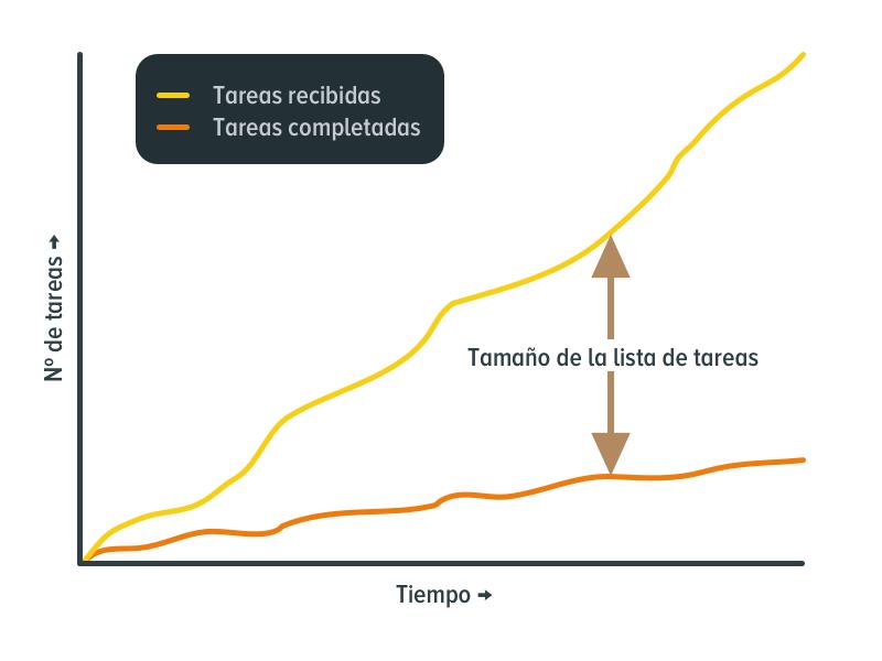 En tamaño de la lista de tareas es la diferencia entre las tareas recibidas y las tareas completadas