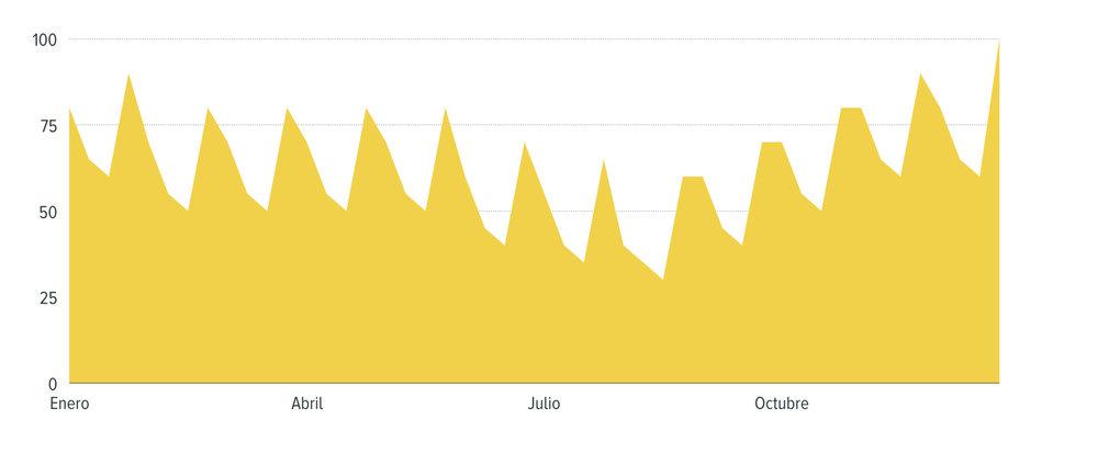 Distribución típica de la motivación para avanzar en los Buenos Propósitos desglosados por mes