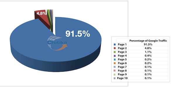 Percentage of search traffic by results page
