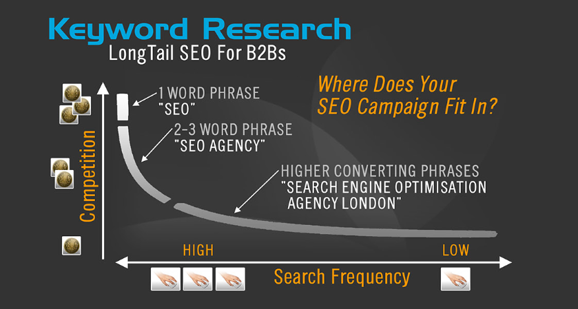 SEO keyword Reseach