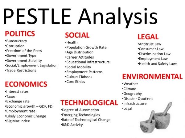 PESTLE -https://en.wikipedia.org/wiki/PEST_analysis
