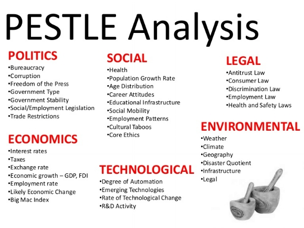 PESTLE - https://en.wikipedia.org/wiki/PEST_analysis