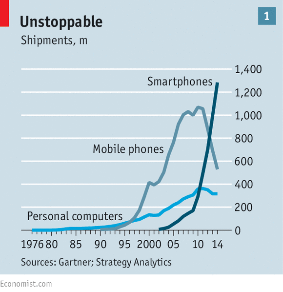 smartphone computer graph