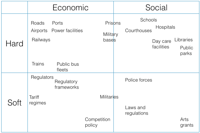 Hard vs. soft, and economic vs. social infrastructure