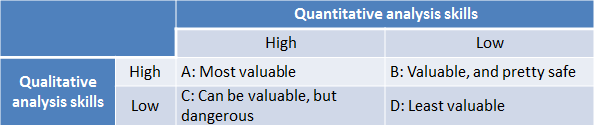 The Nusantara Economics matrix of employee value