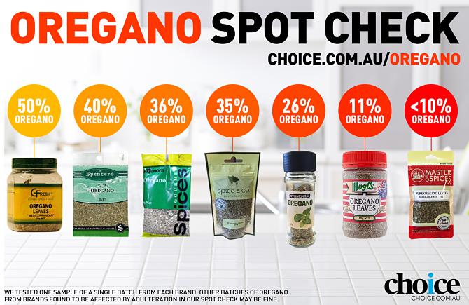 Choice.com.au
