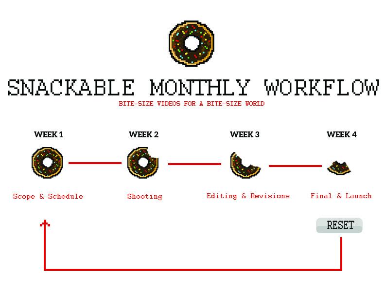 Snackable Workflow - White.jpg